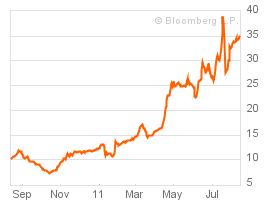 Ставки по государственным облигациям Греции