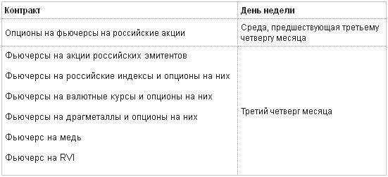 Даты исполнения фьючерсов и опционов на Московской бирже