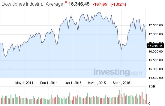 Обвал Dow Jones