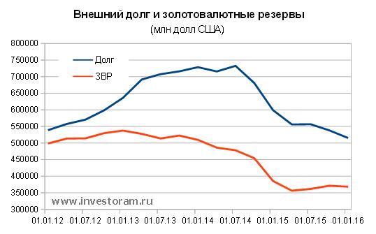 Внешний и долг и золото-валютные резервы РФ