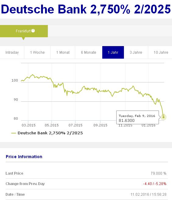 Котировки облигаций Deutsche Bank