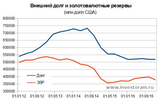 Внешний долг РФ и золотовалютные резервы